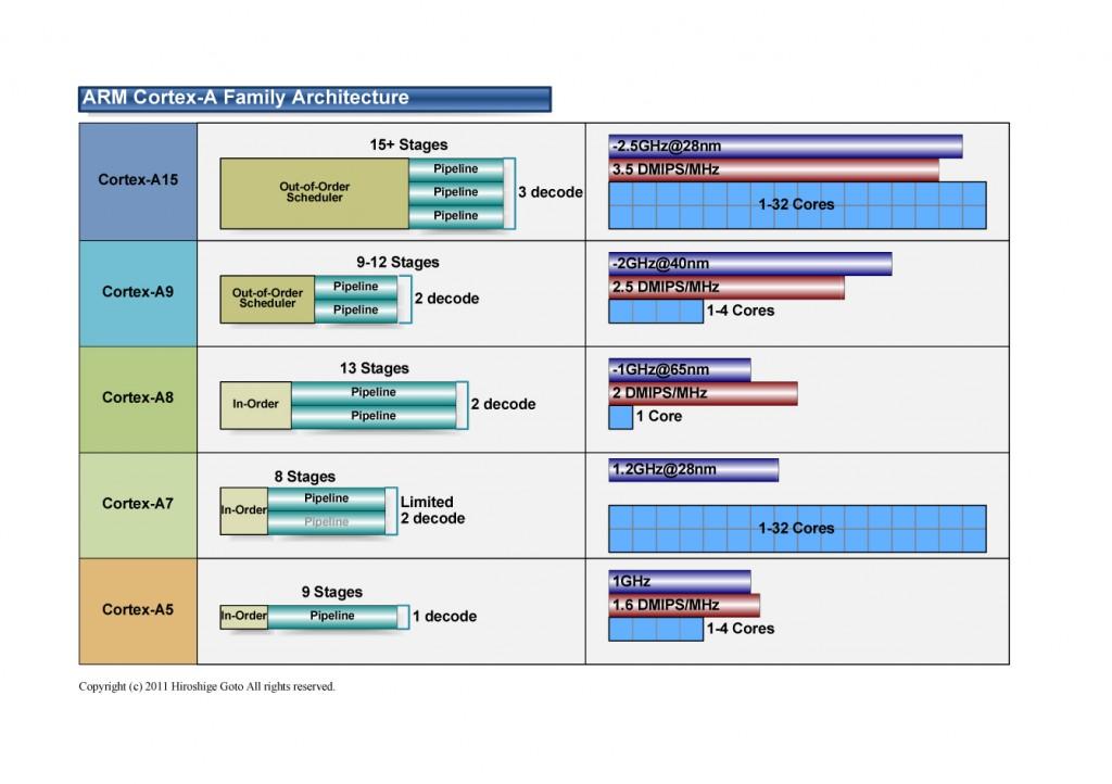 Cortex-A系列的架构
