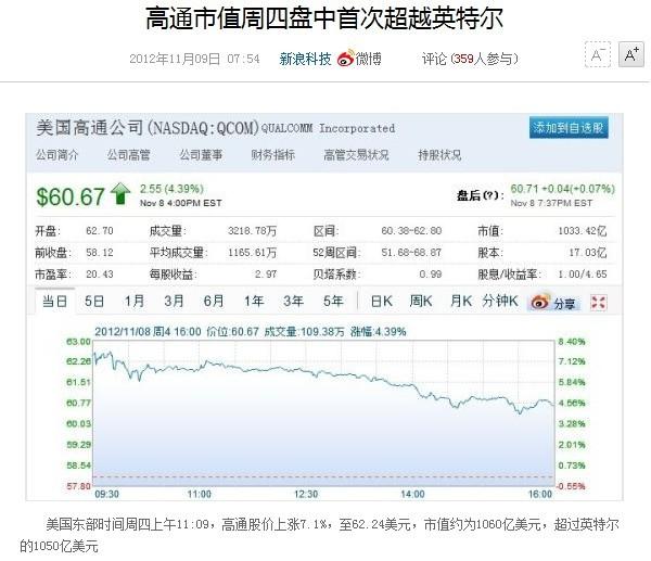 2012年11月9日,高通市值首超Intel